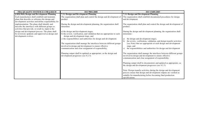 Fda  Cfr   B Design And Development Planning