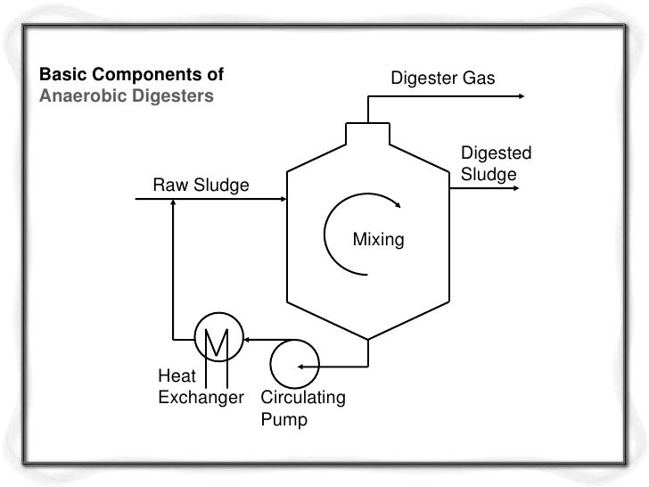 Basic Components of                     Digester GasAnaerobic Digesters                                                Dig...