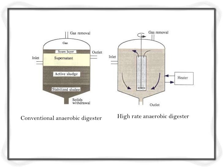 Design criteria for waste water treatment for Design of anaerobic pond