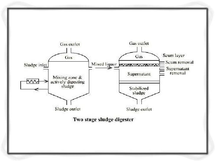 Anaerobic Digester Design   Mean Cell Residence Time   Volumetric Loading Factor   Observed Volume Reduction   Loading...