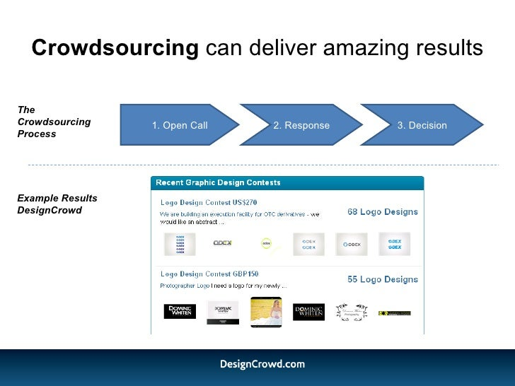 Crowdsourcing  can deliver amazing results Example Results DesignCrowd The Crowdsourcing Process 1. Open Call 2. Response ...