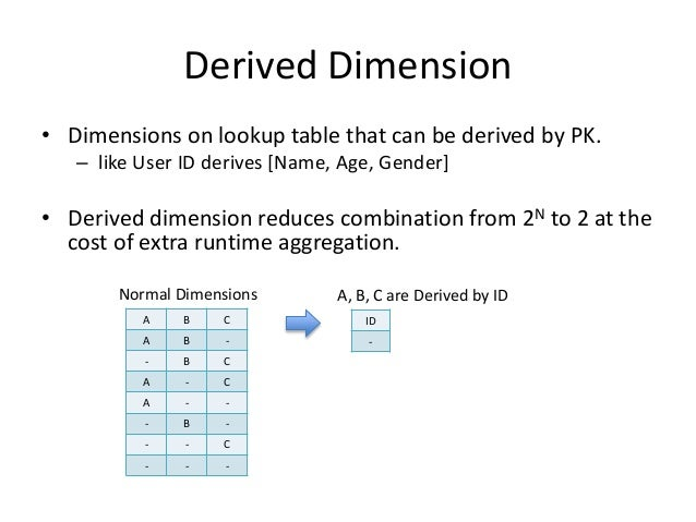 Derived Dimension • Dimensions on lookup table that can be derived by PK. – like User ID derives [Name, Age, Gender] • Der...