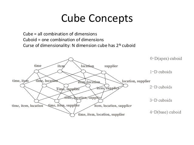 Cube Concepts Cube = all combination of dimensions Cuboid = one combination of dimensions Curse of dimensionality: N dimen...