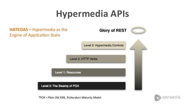 """COM   Hypermedia   GET /items?q=macbook+air+new    {! """"results"""" : [ ! {    """"_links"""" : [! {""""rel"""": """"self"""",""""uri"""": """"/i..."""
