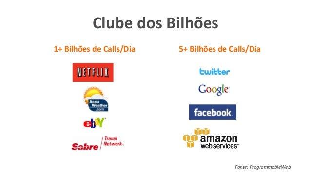 Fonte:  ProgrammableWeb   Clube  dos  Bilhões   5+  Bilhões  de  Calls/Dia  1+  Bilhões  de  Calls...
