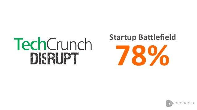 Startup  BaKlefield   78%