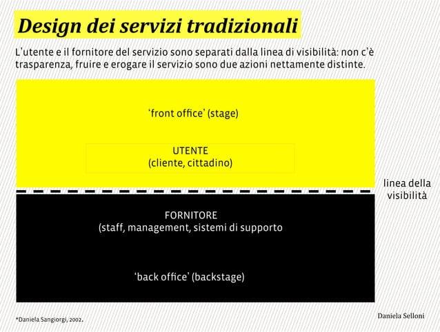 front office (stage) UTENTE (cliente, cittadino) linea della visibilità back office (backstage) FORNITORE (staff, management...