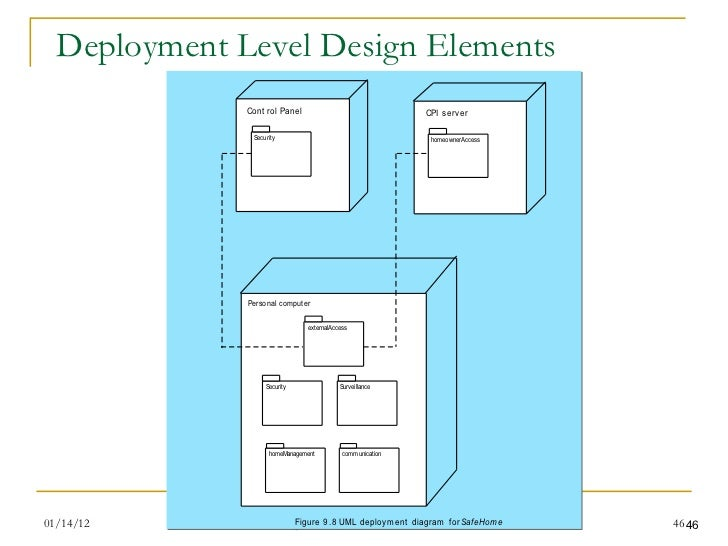 Interface Design Interface Design Elements In Software Engineering