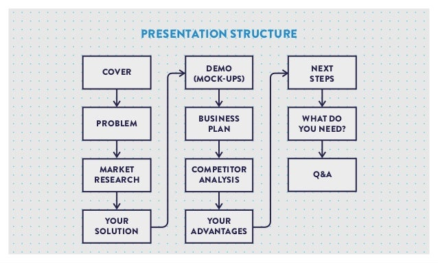 COVER DEMO (MOCK-UPS) NEXT STEPS PROBLEM MARKET RESEARCH COMPETITOR ANALYSIS BUSINESS PLAN WHAT DO YOU NEED? Q&A YOUR SOLU...
