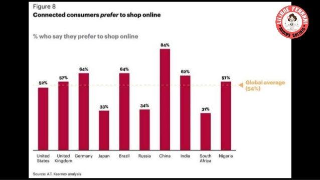 O produto/serviço vendido -Geolocalizado -Globalizado -Visualmente interessante - É detalhado -Site 100% mobile