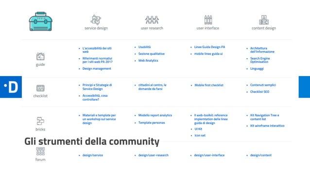 Gli strumenti della community