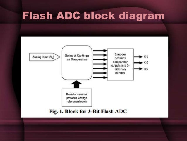 design flash adc 3bit  vhdl design