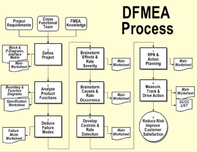 design fmea