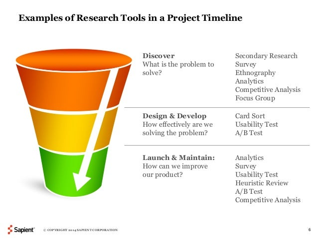 Examples of Research Tools in a Project Timeline  Discover  What is the problem to  solve?  Secondary Research  Survey  Et...