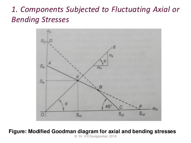 Design For Fluctuating Loads