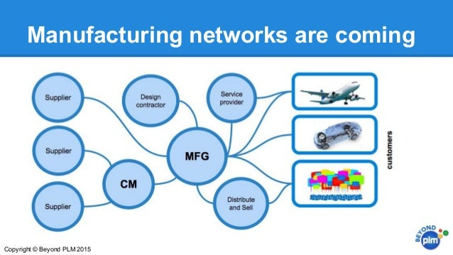 Manufacturing networks are coming Copyright © Beyond PLM 2015