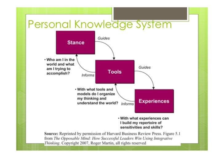 Design Thinking for Project Managers Slide 3