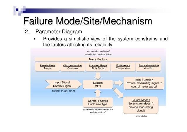 asq rd webinar design for reliability a roadmap for design robustn  : p diagram examples - findchart.co