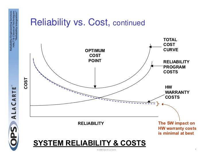 Design For Reliability Dfr Seminar