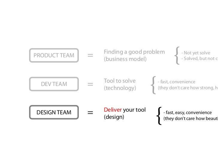 PRODUCT TEAM   =   Finding a good problem                   (business model)             {   - Not yet solve              ...