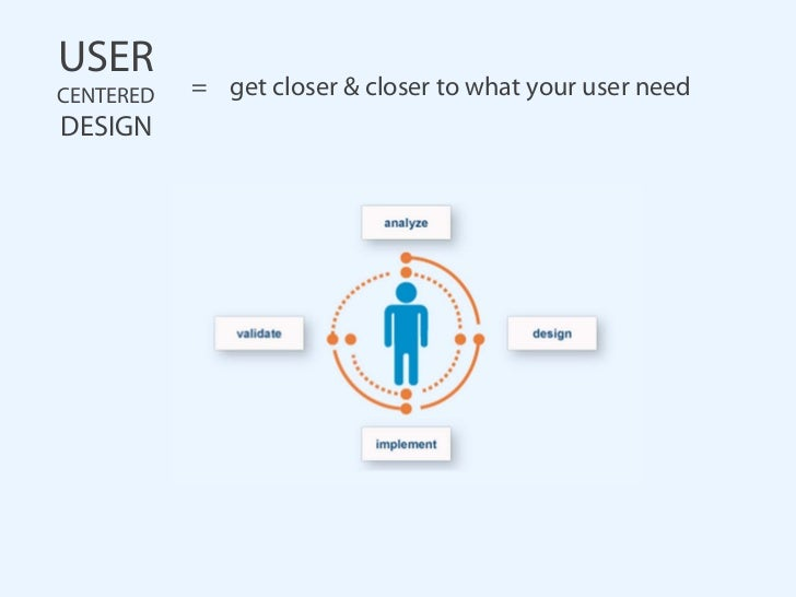 USERCENTERED   = get closer & closer to what your user needDESIGN