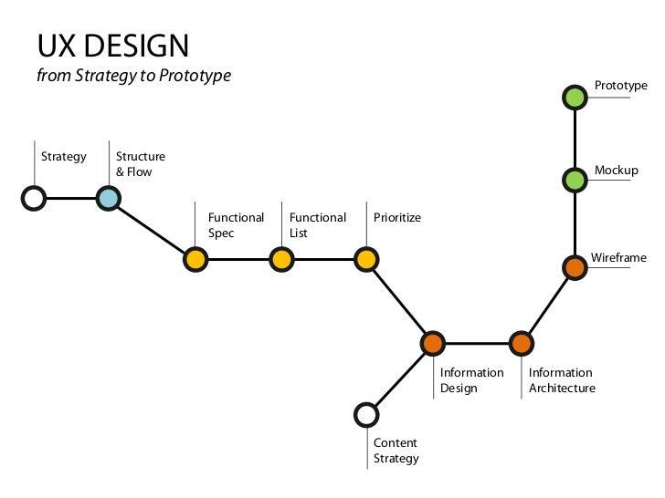 UX DESIGNfrom Strategy to Prototype                                                             PrototypeStrategy   Struct...