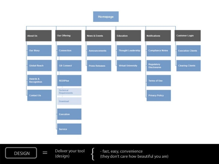 HomepageDESIGN   =   Deliver your tool             (design)            {    - fast, easy, convenience                     ...