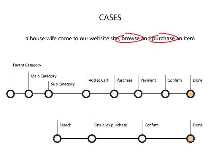 CASES      a house wife come to our website site, browse and purchase an itemParent Category         Main Category        ...
