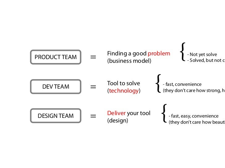 PRODUCT TEAM   =   Finding a good problem                   (business model)                                              ...
