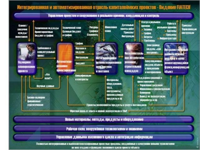А.Левенчук -- Будущее проектирования Slide 2