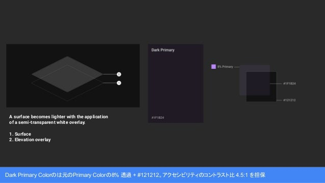 Dark Primary Colorのは元のPrimary Colorの8% 透過 + #121212。アクセシビリティのコントラスト比 4.5:1 を担保 A surface becomes lighter with the applicat...