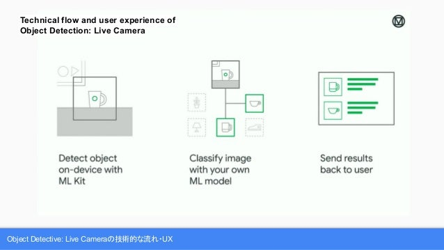 Object Detective: Live Cameraの技術的な流れ・UX Technical flow and user experience of Object Detection: Live Camera