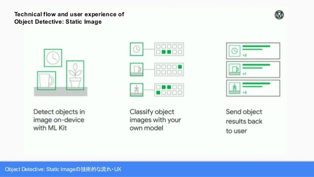 Object Detective: Static Imageの技術的な流れ・UX Technical flow and user experience of Object Detective: Static Image