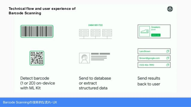 Barcode Scanningの技術的な流れ・UX Technical flow and user experience of Barcode Scanning