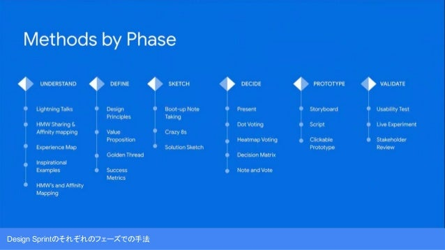 Voice Action Sprintの8つのフレームワーク