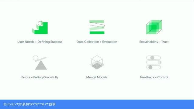 Translate : ユーザーニーズをデータニーズに置き換えてAIモデルにする。…調整?マップ化可能?情報源?調整は必要?