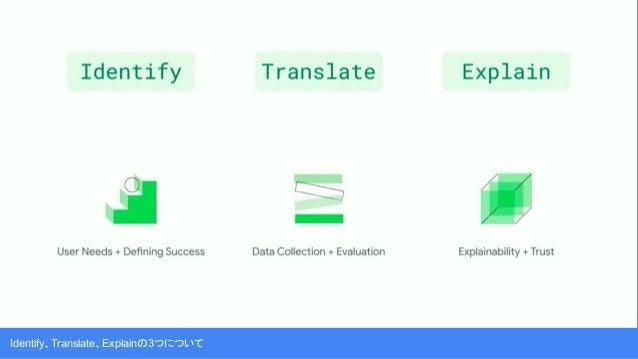 Explain : ユーザーが不信感なく管理できてることを説明する。…調整と信用、ここ専門性、表示方法?