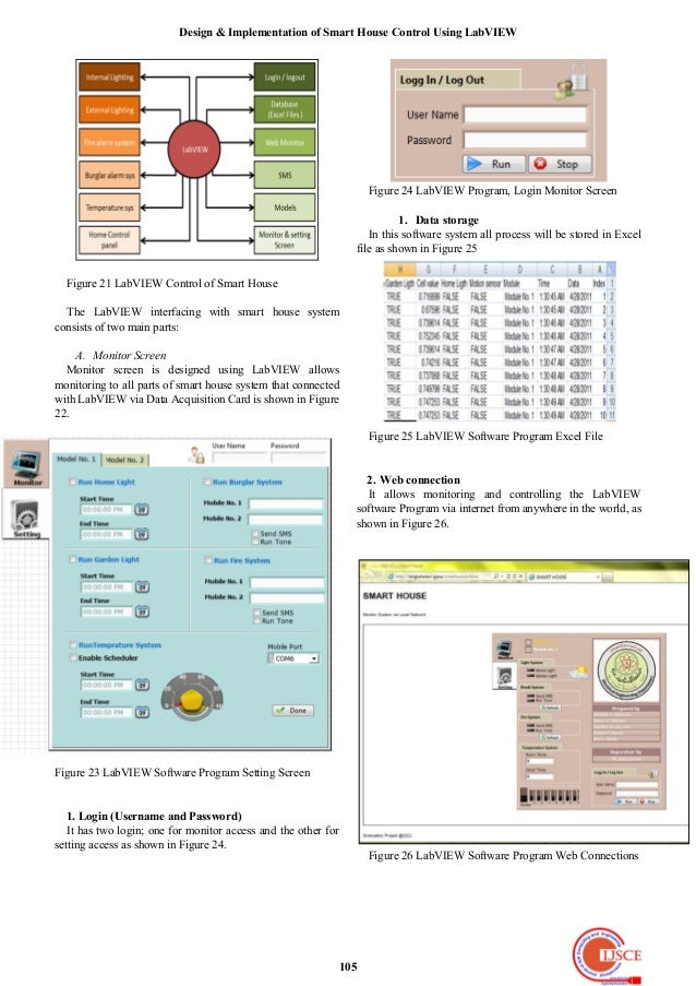 Design implementation of smart house control using lab view