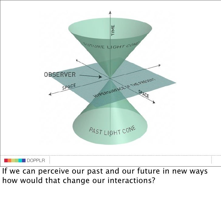 DOPPLR                          DOPPLR             DOPPLR                     DOPPLR If we can perceive our past and our f...