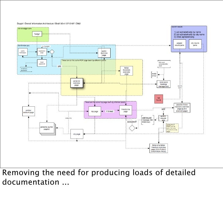 Removing the need for producing loads of detailed documentation ...