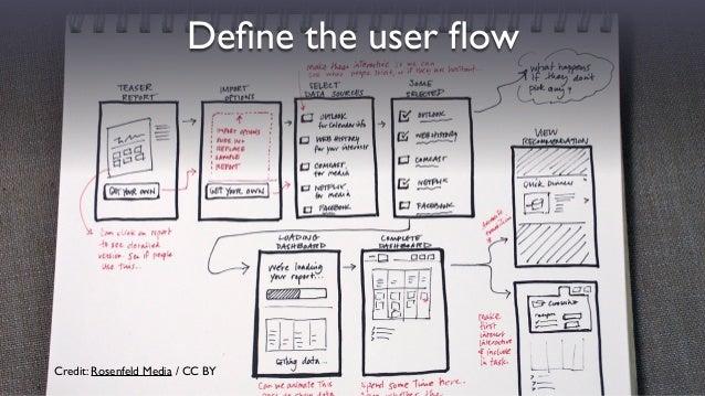 Credit: Rosenfeld Media / CC BY Define the user flow