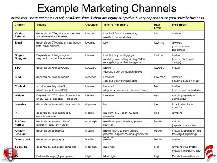 Example Marketing Channels Disclaimer: These