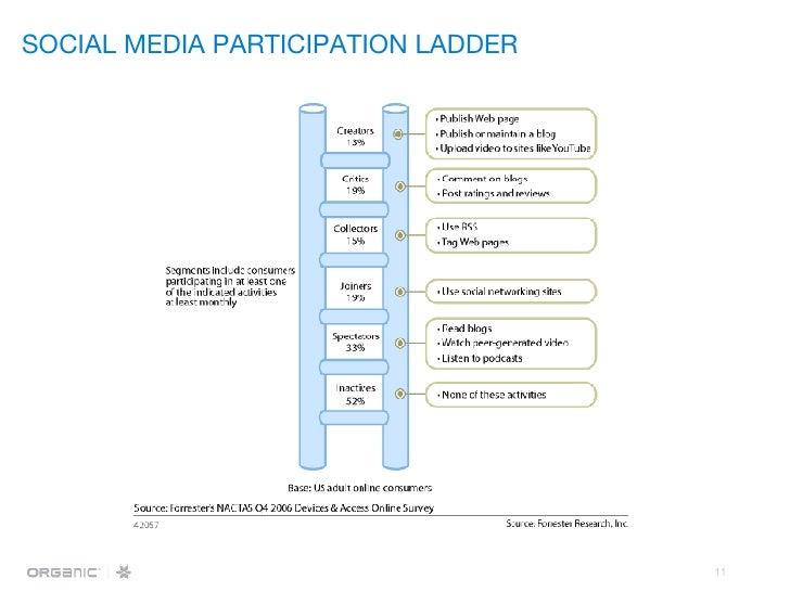 SOCIAL MEDIA PARTICIPATION LADDER