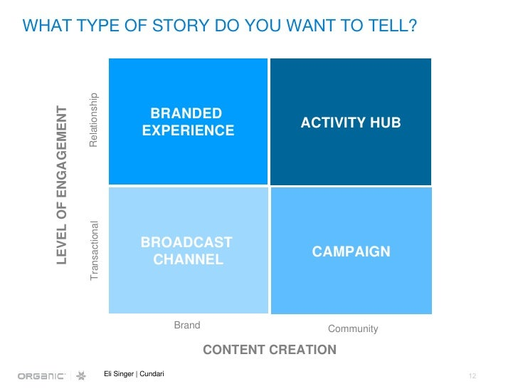 WHAT TYPE OF STORY DO YOU WANT TO TELL? LEVEL OF ENGAGEMENT CONTENT CREATION Transactional Relationship Brand Community El...