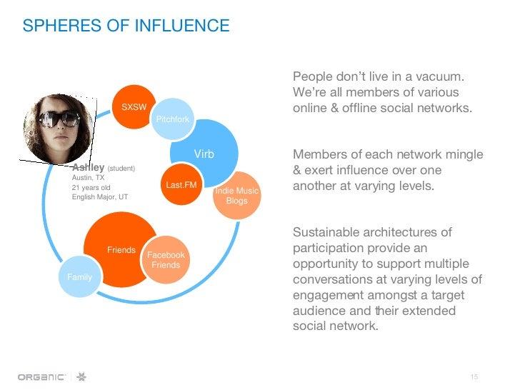 SPHERES OF INFLUENCE People don't live in a vacuum. We're all members of various online & offline social networks. Members...