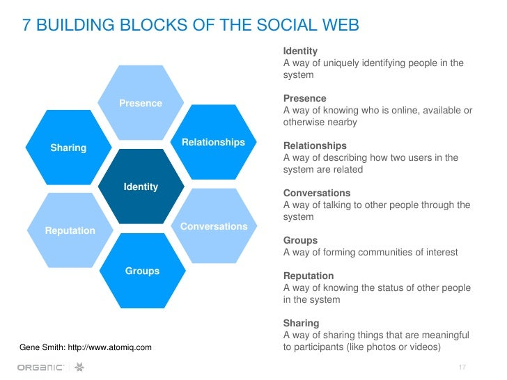 7 BUILDING BLOCKS OF THE SOCIAL WEB Identity A way of uniquely identifying people in the system  Presence   A way of knowi...