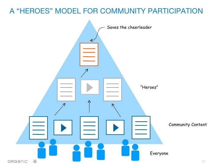 """A """"HEROES"""" MODEL FOR COMMUNITY PARTICIPATION Saves the cheerleader """" Heroes"""" Community Content Everyone"""