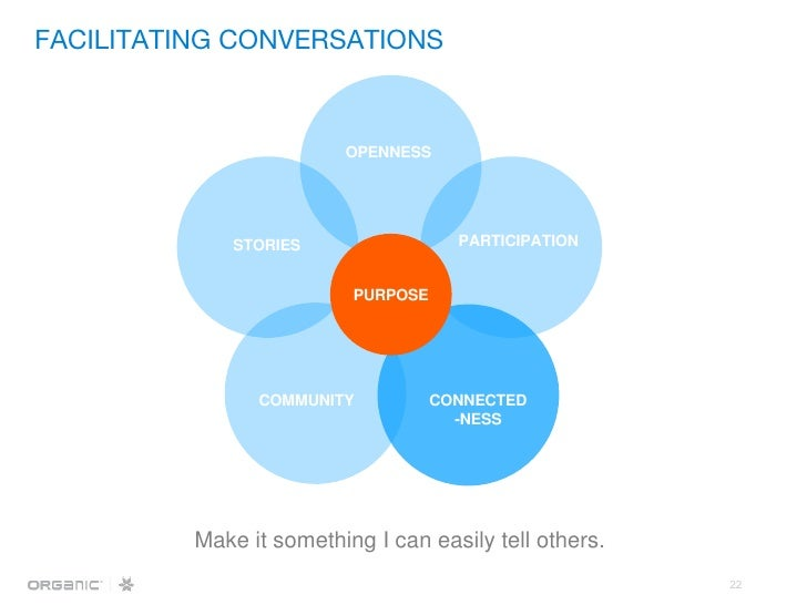 Make it something I can easily tell others. OPENNESS PARTICIPATION CONNECTED -NESS COMMUNITY STORIES PURPOSE FACILITATING ...