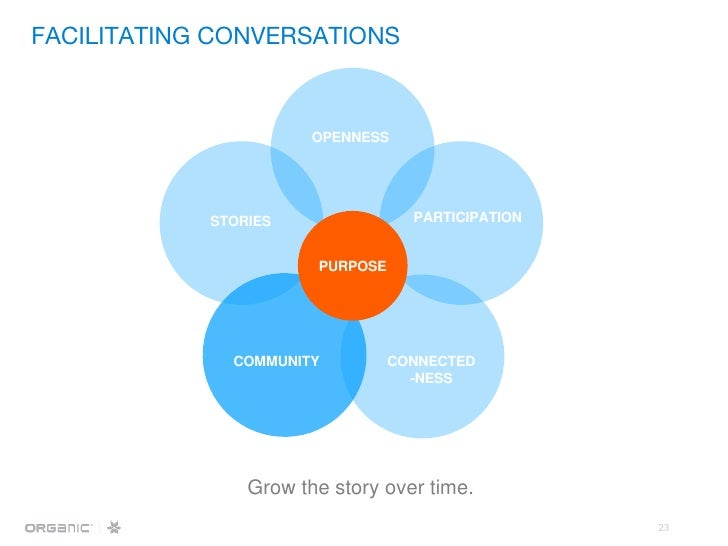 Grow the story over time. OPENNESS PARTICIPATION CONNECTED -NESS COMMUNITY STORIES PURPOSE FACILITATING CONVERSATIONS