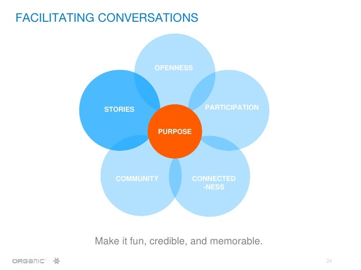 Make it fun, credible, and memorable. OPENNESS PARTICIPATION CONNECTED -NESS COMMUNITY STORIES PURPOSE FACILITATING CONVER...